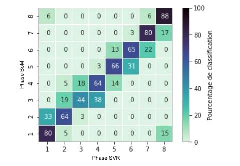 Peut-on améliorer la prévision de la MJO grâce aux méthodes d'intelligence artificielle?